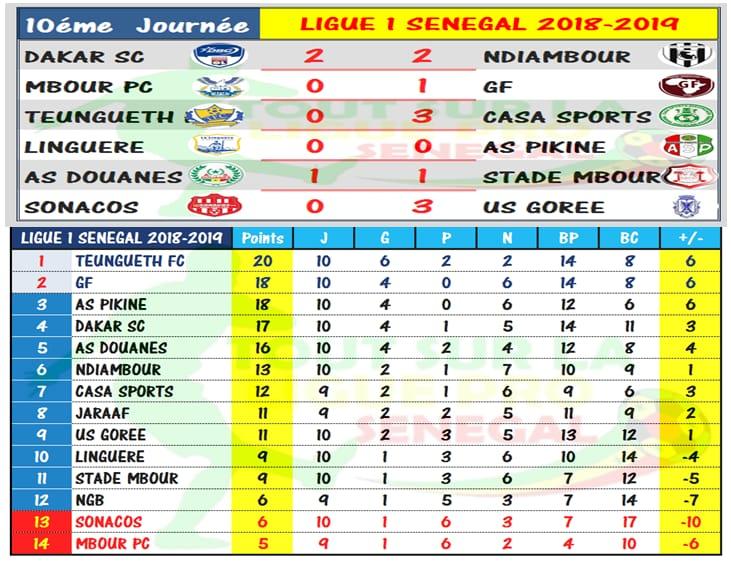 Football : résultats et classement ligue 1 SÉNÉGAL.